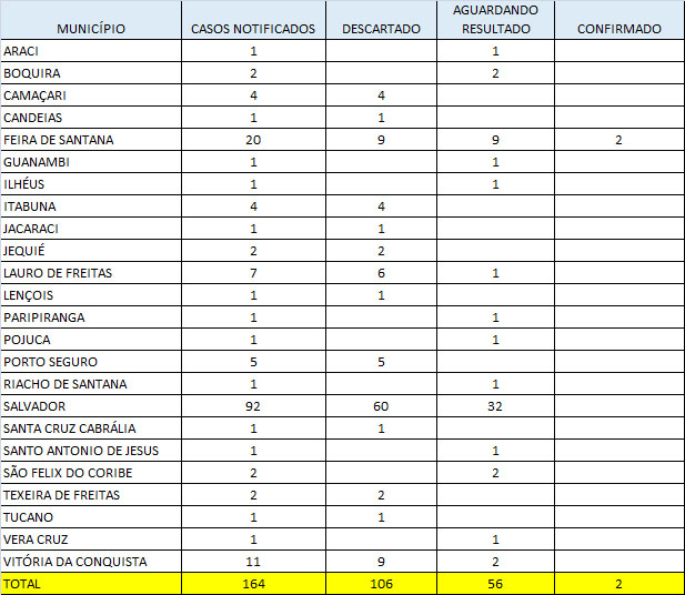 Sesab monitora cinco casos suspeitos de coronavírus no Oeste da Bahia